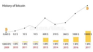 Bitcoin Value Chart 10 Years 11 Bitcoin Facts That Will Turn You Into A Crypto Genius