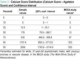 Cardiac Calcium Scoring Chart Coronary Calcium Score As Predictor Of Stenosis And Events