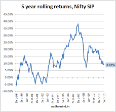 Chart Of The Day Nifty 5 Year Sip Returns Capitalmind