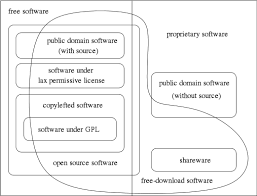 Categories of Free and Nonfree Software - GNU Project - Free ...