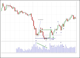 Sanook Chart Vsa Entries And Stops Volume Spread Analysis Traders