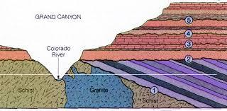 geologic age dating methods