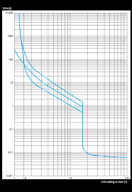 Motor Breaker Sizing Chart Gv2me10 Motor Circuit Breaker Tesys Gv2 3p 4 6 3 A