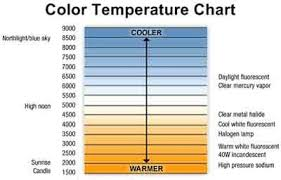 Light Bulb Color Chart Color Temperature Chart Temperature Chart Kelvin Light