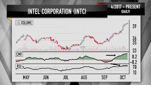 Intel 10 Year Stock Chart Cramers Charts Suggest These Semiconductor Stocks Can Still