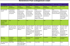 Simple Ira Vs Sep Ira Chart Template