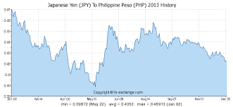 Yen Exchange Rate Historical Chart Japanese Yen Jpy To Philippine Peso Php History Foreign