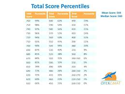 Nwea Math Percentile Chart 2018 56 Specific Nwea 2019 Score Chart By Grade Level