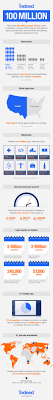 134 Best Infographics Employment Images On Pinterest