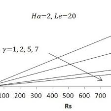 PDF) Effect of Vertical Magnetic Field on the Onset of Double Diffusive  Convection in a Horizontal Porous Layer with Concentration Based Internal  Heat Source