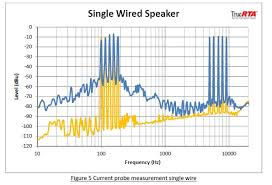 bi wiring speakers an exploration of the benefits q acoustics figure 5 current probe measurement single wire bi wiring speakers