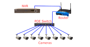cctv installation and wiring options directly from each camera to a poe switch that is connected to your local network then you simply connect your nvr to the network and you are all set