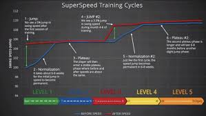 Swing Stage Weight Chart Case Study Superspeed Golf Training System