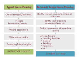 Course Planning And Syllabus Design Backwards Course Planning Cambrian Teaching Learning