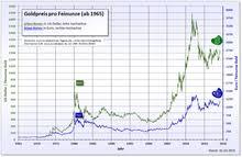 Goldpreis Wikipedia