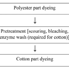 Flow Chart Of Cotton To Fabric Modified Process Flow Chart Of Cotton Polyester Blend Fabric