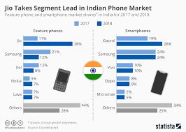 Chart Jio Takes Segment Lead In Indian Phone Market Statista