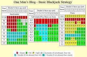 Blackjack Simple Strategy Chart No 2365 Blackjack