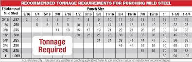 Punch Tonnage Chart Tonnage Punch And Die Basics Ironworker Machines