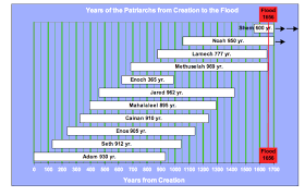 Longevity Chart Adam To Jesus The Early Seed Line Of The Messiah Theology In Perspective