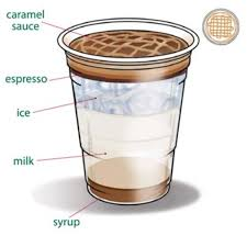 The buttery caramel and whipped cream on top makes it really yummy. Are You Overpaying For Your Starbucks Drink Delishably