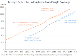 average deductible in employer based single coverage