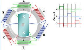 4 pole dc motor sd1 brushless dc motor diagram