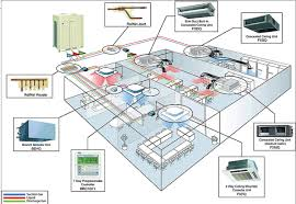 new hvac technology emerges vrf vrv systems insulation outlook How Hvac Systems Work Diagram the importance of proper installation Basic HVAC System Diagram