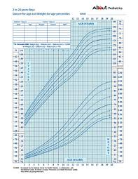 Who Growth Chart Boy 2 19 Growth Charts What Those Height And Weight Percentiles Mean