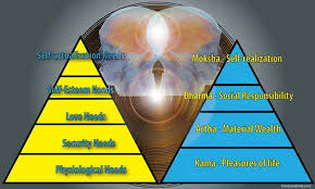 maslow s hierarchy of needs and purusharthas of hinduism