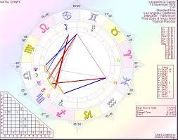 Leonardo Dicaprio Natal Chart Astrology By Paul Saunders Leonardo Dicaprio Looking At