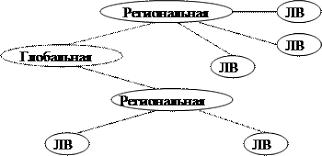 Реферат Компьютерные сети Информационных технологий ru Иерархия компьютерных сетей