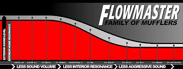 Flowmaster Loudness Chart 41 Systematic Magnaflow Loudness Chart
