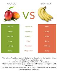 Fruit Comparison Chart Mango Vs Banana Health Impact And Nutrition Comparison