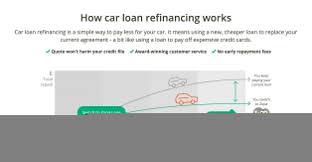 Auto Car Loan Refinance Calculator