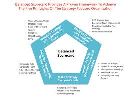 balanced scorecard essay balanced scorecard essay topics buy custom balanced