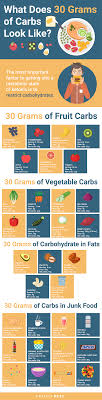 30 grams of carbs