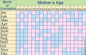 Chinese Birth Chart Using Lunar Age Lunar Calendar And The Chinese Gender Predictor Chart