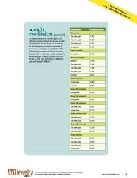 Weight Conversion Chart Nice To Know Weight Conversion