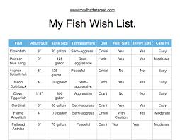 Names Of Saltwater Fish Saltwater Fish Identification Chart