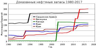 Мировые запасы нефти Википедия Динамика изменений заявляемых запасов нефти для 5 стран с крупнейшими месторождениями Саудовская Аравия Канада Венесуэла Иран Ирак Период 1980 2013