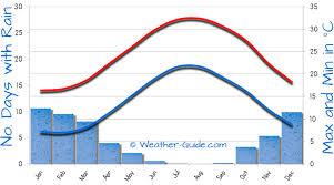Larnaca Weather Averages