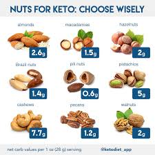 Nuts Seeds On A Ketogenic Diet Eat Or Avoid Ketodiet Blog