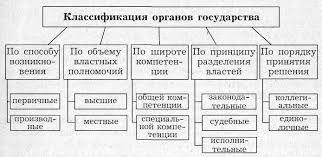 Признаки государственной власти схема Виды органов государства 2 1 Классификация органов государственной власти