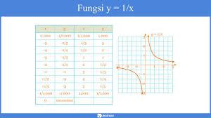 Jika fungsi ) y = ax2 + 6x + (a+1) mempunyai sumbu simetri x = 3. Fungsi Rasional Pengertian Grafik Contoh Soal Pembahasan