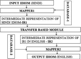 Implementation Of Hindi To English Idiom Translation System
