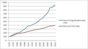 Annual Cost Of Living Increase Chart Cost Of Living Extremely Well Index Our Annual Consumer