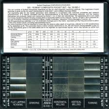 Rms Surface Roughness Chart 20 Rms Surface Finish Comparison Chart Pictures And Ideas