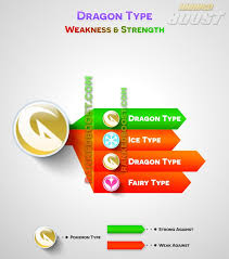 Fairy Type Chart Pokemon Go Type Chart Pokemon Go Weakness Strengths Gen 3