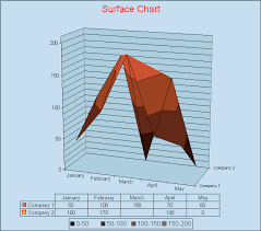 Surface Chart Definition Surface Charts Sap Library Application Platform By Key